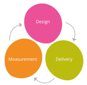 Continuous Delivery Design and Measurement